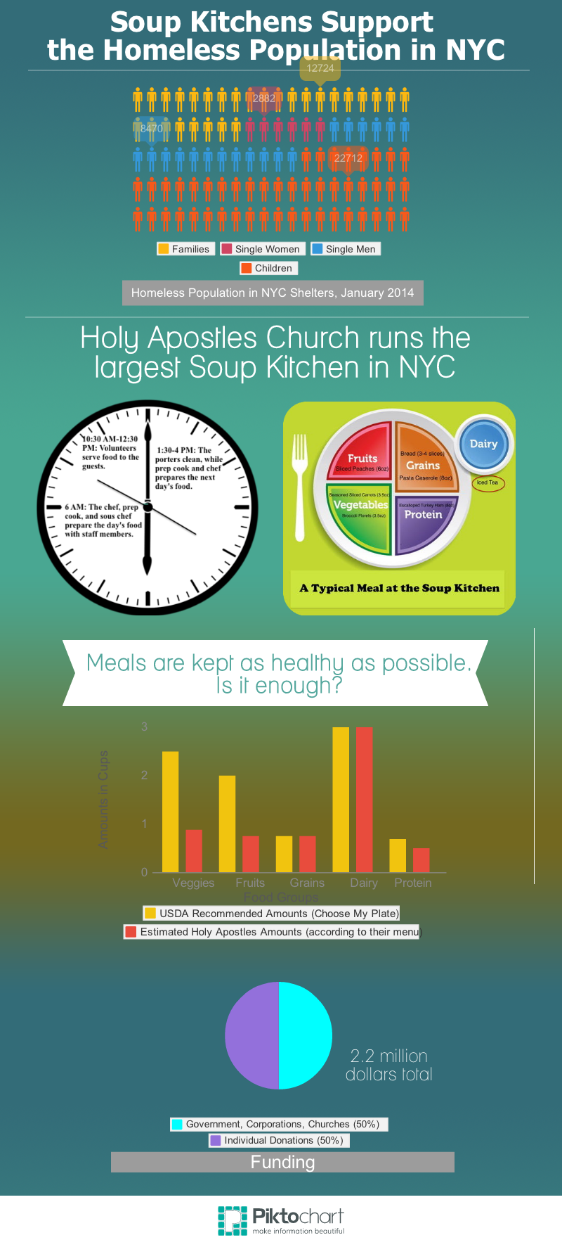 Soup Kitchens Support the Homeless Population in NYC