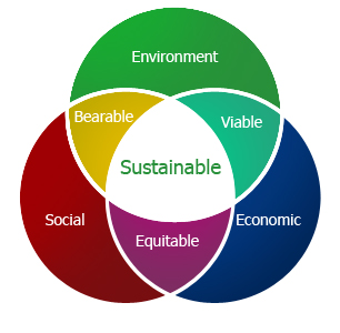 development ecological economics economics environment essay sustainable 472 words short essay on sustainable development rather it aims at achieving that sustainable rate of economic sustainable development and environmental.