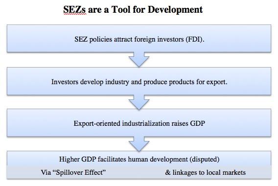 phd thesis on special economic zones Dissertation zur erlangung des  albert g schweinberger, phd (konstanz)  prof  special economic zones (sezs) might be appropriate instruments for.
