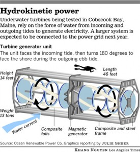 Hydrokinetic System