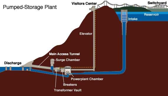 Pumped Storage System