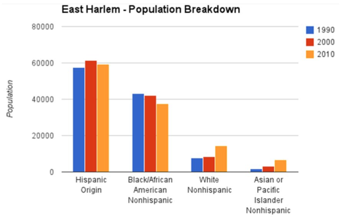 research paper gentrification harlem Gentrification in harlem is one of a kind research paper presentation on gentrification create a free website or blog at wordpresscom.