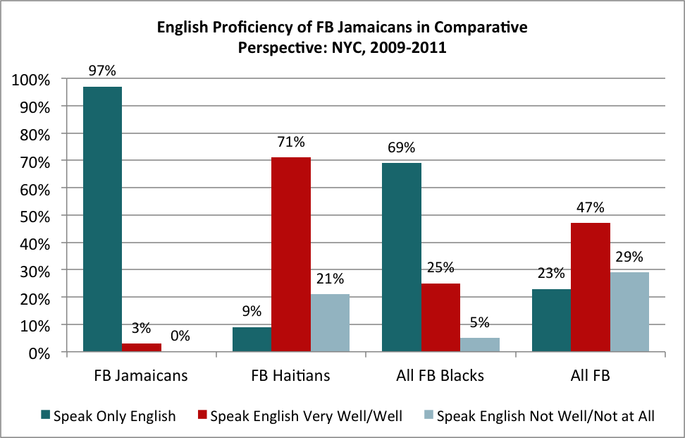 English Proficiency of FB Jamaicans in Comparative Perspective: NYC, 2009-2011