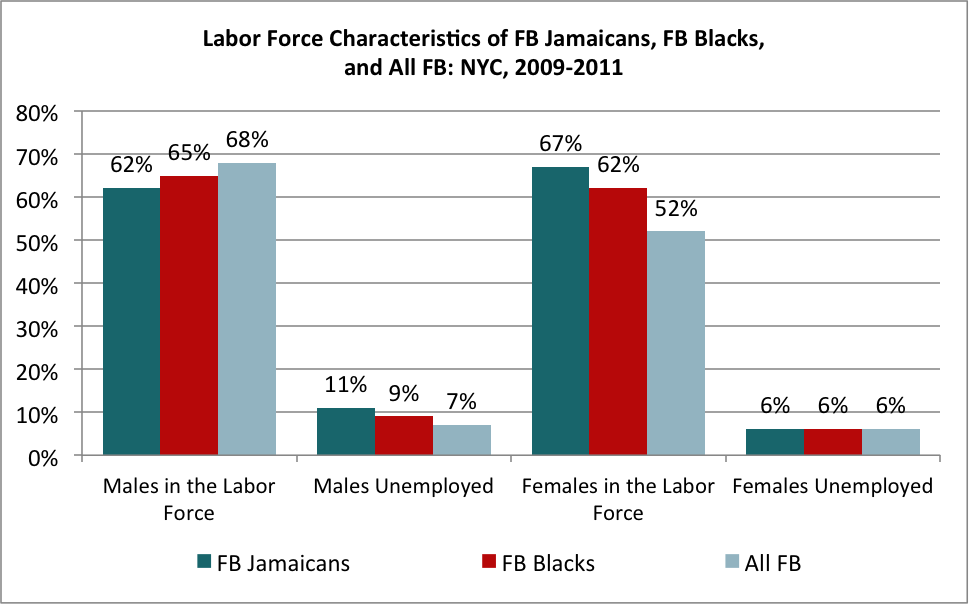Labor Force Characteristics of FB Jamaicans, FB Blacks, and All FB: NYC, 2009-2011