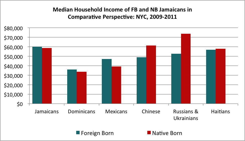 Median Household Income of FB and NB Jamaicans in Comparative Perspective: NYC, 2009-2011