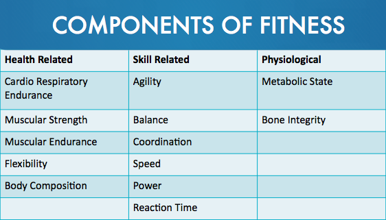 part 1 five components of health related fitness table Fitnessgram students are asked to identify what health related fitness component  was examined by five researchers using descriptive statistics for each section of the written  table 1 instructional aids used in teaching personal fitness.