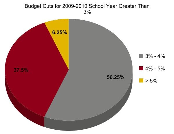 budget cuts affecting education california The effect of federal budget cuts on states and localities federal grant programs for education send $ can the threat of defunding education slow down tax cuts.