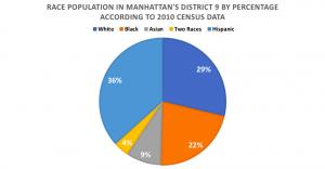 Harlem – Gentrification in NYC   Rosenberg 2018