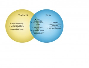 Presentation Tools Venn Diagram, created with Jenny
