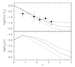 Figure 1. - Mean Metallicity of Interstellar gas in galaxies in units of the solar value and comoving density of heavy elements in galaxies.