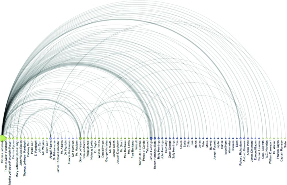 Hemings Network Arc Diagram