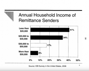 Annual Income of Remittance Senders