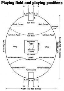 Cricket Field Dimensions