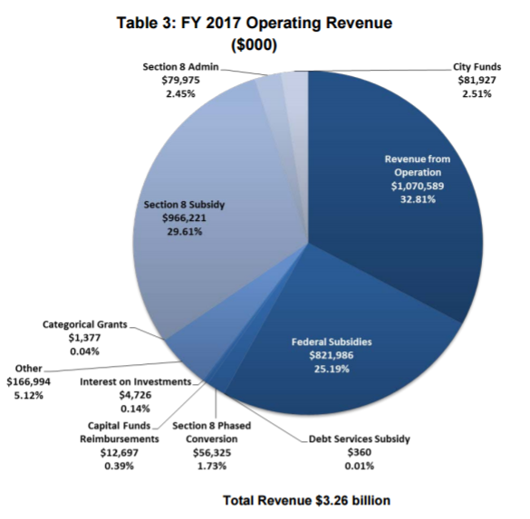 A Breakdown Of Where Funds Come From