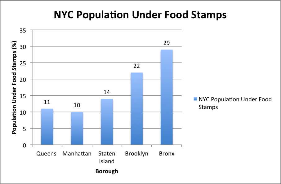 New York Food Stamps