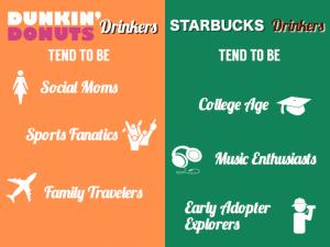 Starbucks-Dunkin.003-700x525