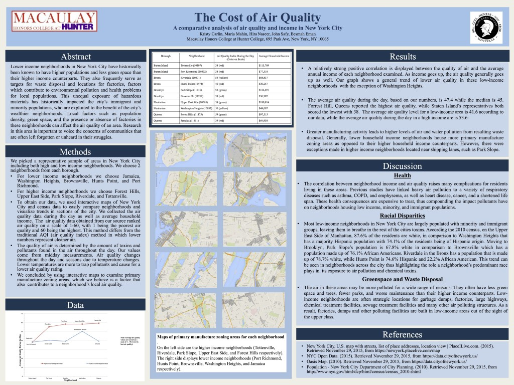 The Cost Of Air Quality A Comparative Analysis Of Air Quality And - Nyc map oasis
