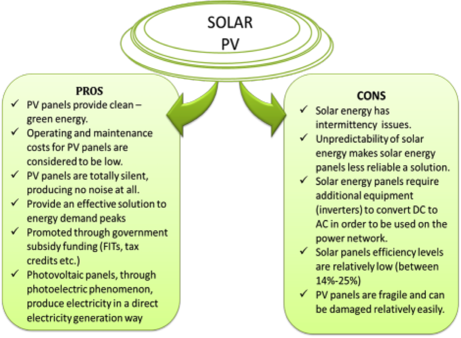 Solar Energy Roadway Towards A Renewable Future