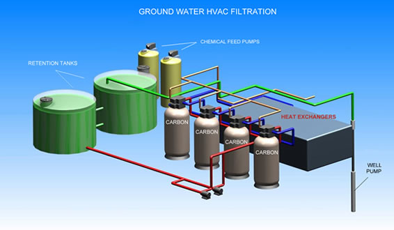 Filtered Water Vs Disinfected Water New York City Water